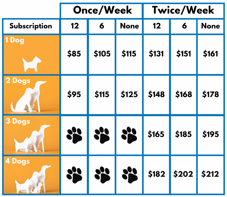 Tidy Pets Poop Scoopers Pricing Chart